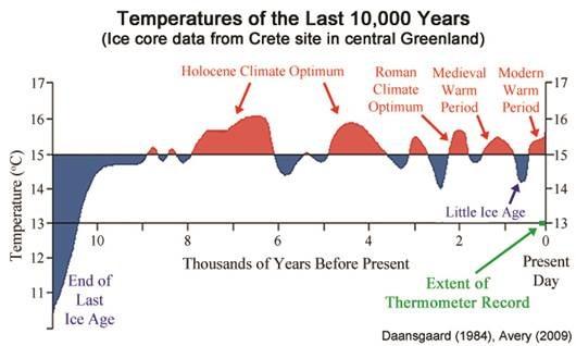 Name:  Climategraph.jpg Views: 55 Size:  38.2 KB